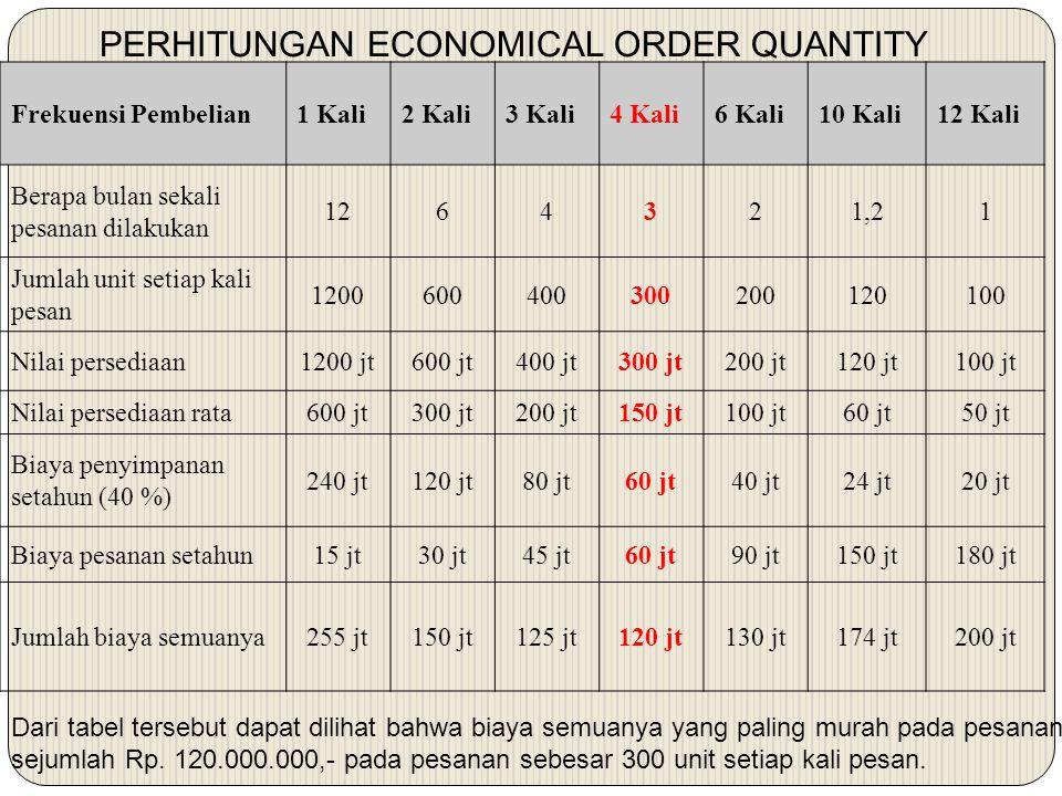 PERHITUNGAN ECONOMICAL ORDER QUANTITY Frekuensi Pembelian1 Kali2 Kali3 Kali4 Kali6 Kali10 Kali12 Kali Berapa bulan sekali pesanan dilakukan 1264321,21