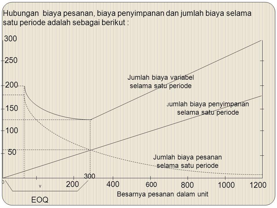 Hubungan biaya pesanan, biaya penyimpanan dan jumlah biaya selama satu periode adalah sebagai berikut : 250 200 50 300 150 100 200400 600 8001000 300