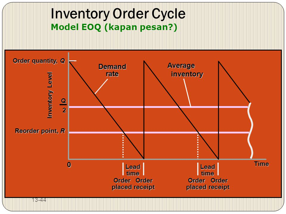 13-44 Demand rate Time Lead time Order placed Order receipt Inventory Level Reorder point, R Order quantity, Q 0 Inventory Order Cycle Model EOQ (kapa
