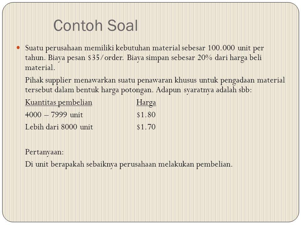 Contoh Soal Suatu perusahaan memiliki kebutuhan material sebesar 100.000 unit per tahun. Biaya pesan $35/order. Biaya simpan sebesar 20% dari harga be