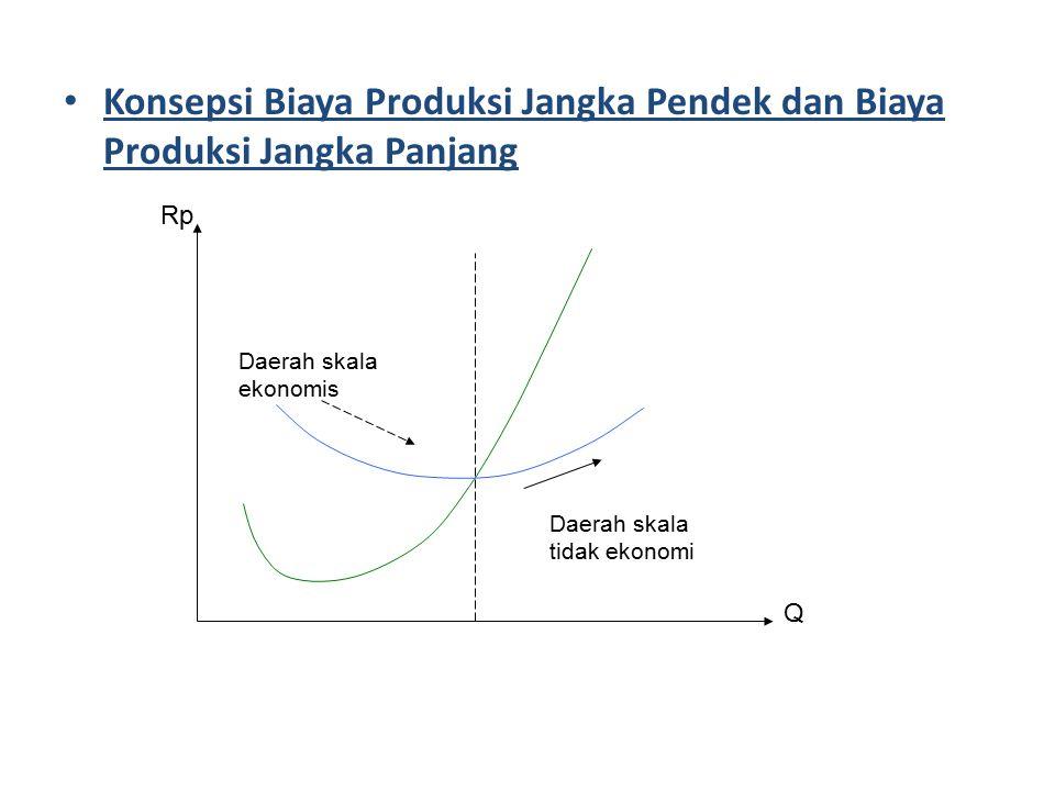 Konsepsi Biaya Produksi Jangka Pendek dan Biaya Produksi Jangka Panjang Daerah skala ekonomis Daerah skala tidak ekonomi Q Rp