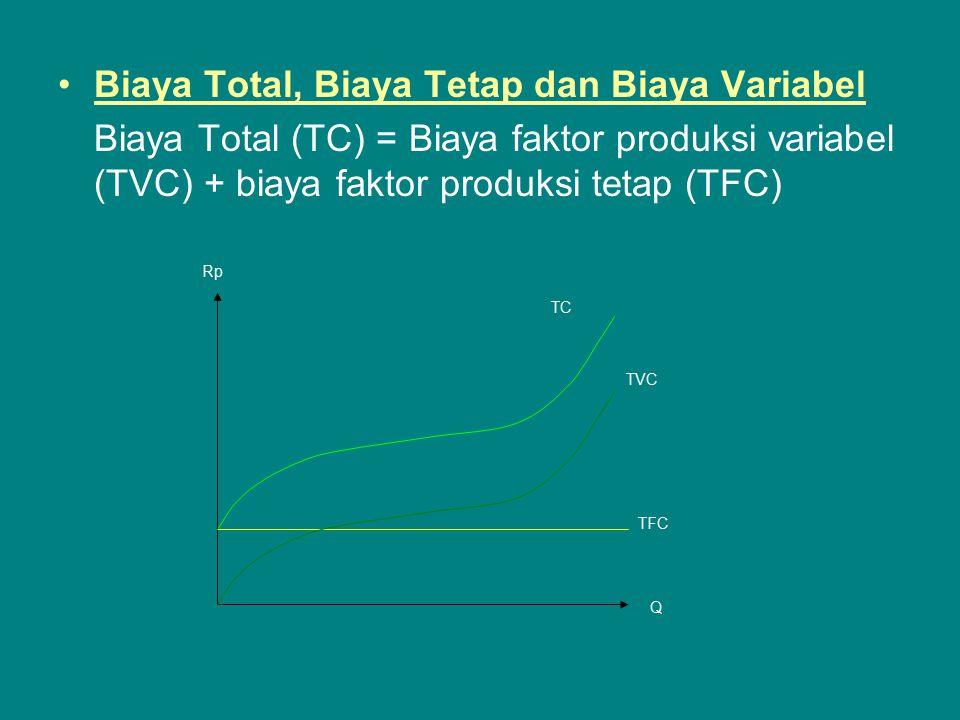 Biaya Total, Biaya Tetap dan Biaya Variabel Biaya Total (TC) = Biaya faktor produksi variabel (TVC) + biaya faktor produksi tetap (TFC) TC TVC TFC Q Rp