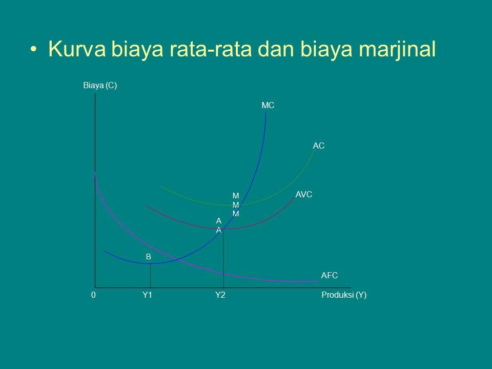 Kurva biaya rata-rata dan biaya marjinal Biaya (C) 0Y1Y2Produksi (Y) MC AC AVC AFC B AAAA MMMMMM