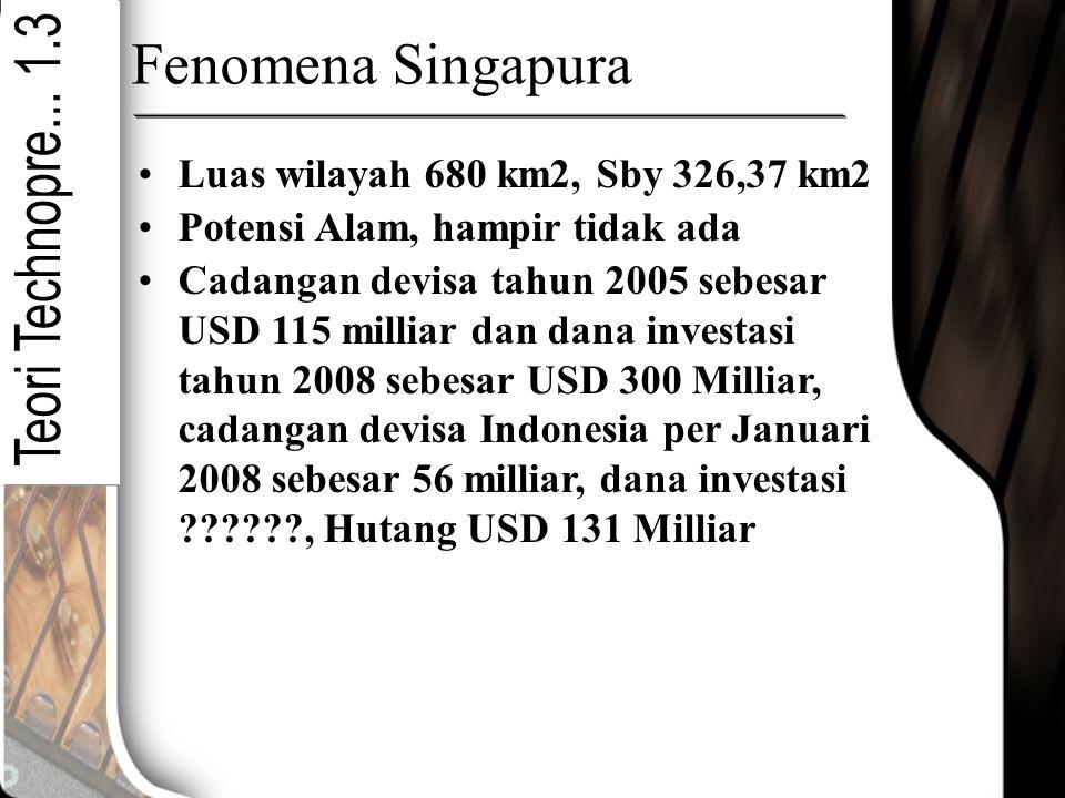 Fenomena Singapura Luas wilayah 680 km2, Sby 326,37 km2 Potensi Alam, hampir tidak ada Cadangan devisa tahun 2005 sebesar USD 115 milliar dan dana inv