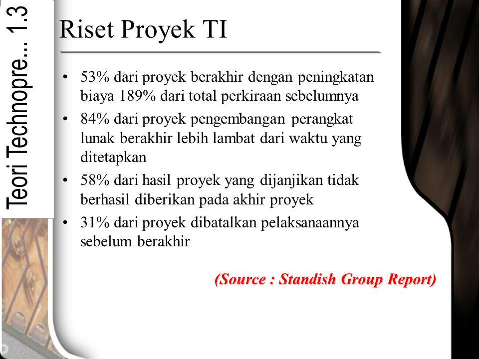 Riset Proyek TI 53% dari proyek berakhir dengan peningkatan biaya 189% dari total perkiraan sebelumnya 84% dari proyek pengembangan perangkat lunak be