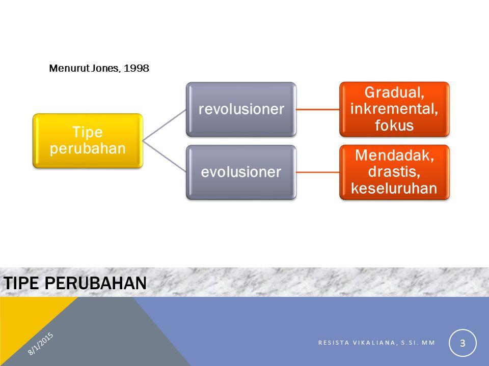 TIPE PERUBAHAN Menurut Jones, 1998 8/1/2015 RESISTA VIKALIANA, S.SI. MM 3 Tipe perubahan revolusioner Gradual, inkremental, fokus evolusioner Mendadak