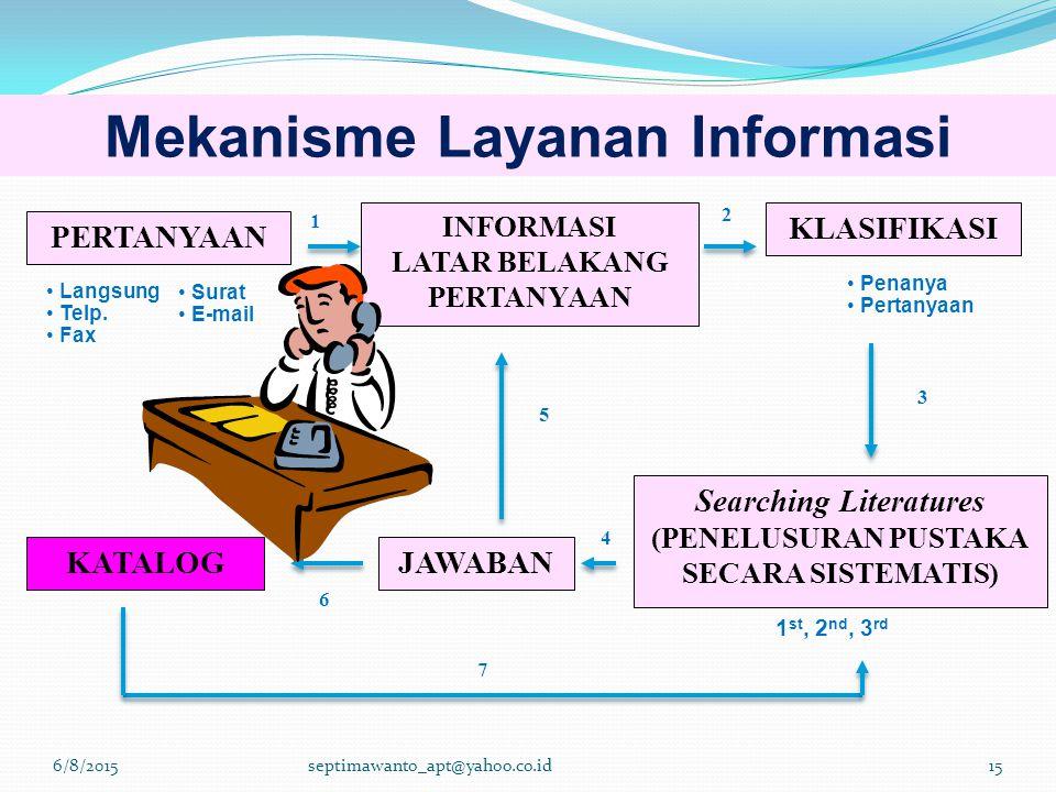 2 4 PERTANYAAN KLASIFIKASI INFORMASI LATAR BELAKANG PERTANYAAN KATALOGJAWABAN Searching Literatures (PENELUSURAN PUSTAKA SECARA SISTEMATIS) 1 3 5 Lang