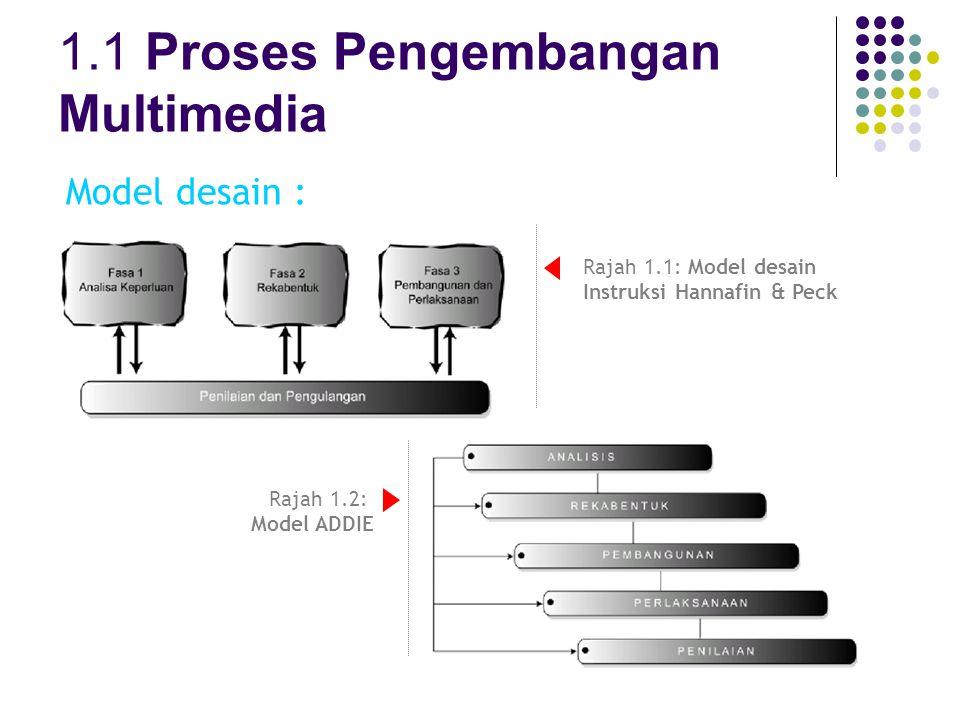 1.1 Proses Pengembangan Multimedia Model desain : Rajah 1.1: Model desain Instruksi Hannafin & Peck Rajah 1.2: Model ADDIE
