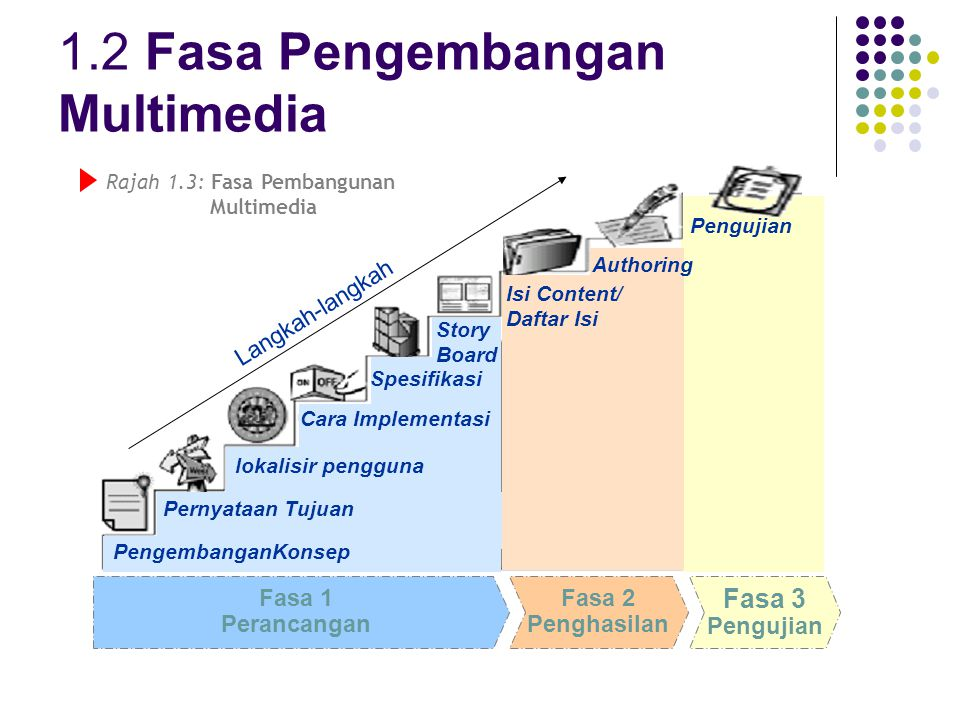 1.2 Fasa Pengembangan Multimedia Fasa 1 Perancangan Fasa 2 Penghasilan Fasa 3 Pengujian Pernyataan Tujuan lokalisir pengguna Cara Implementasi Story B