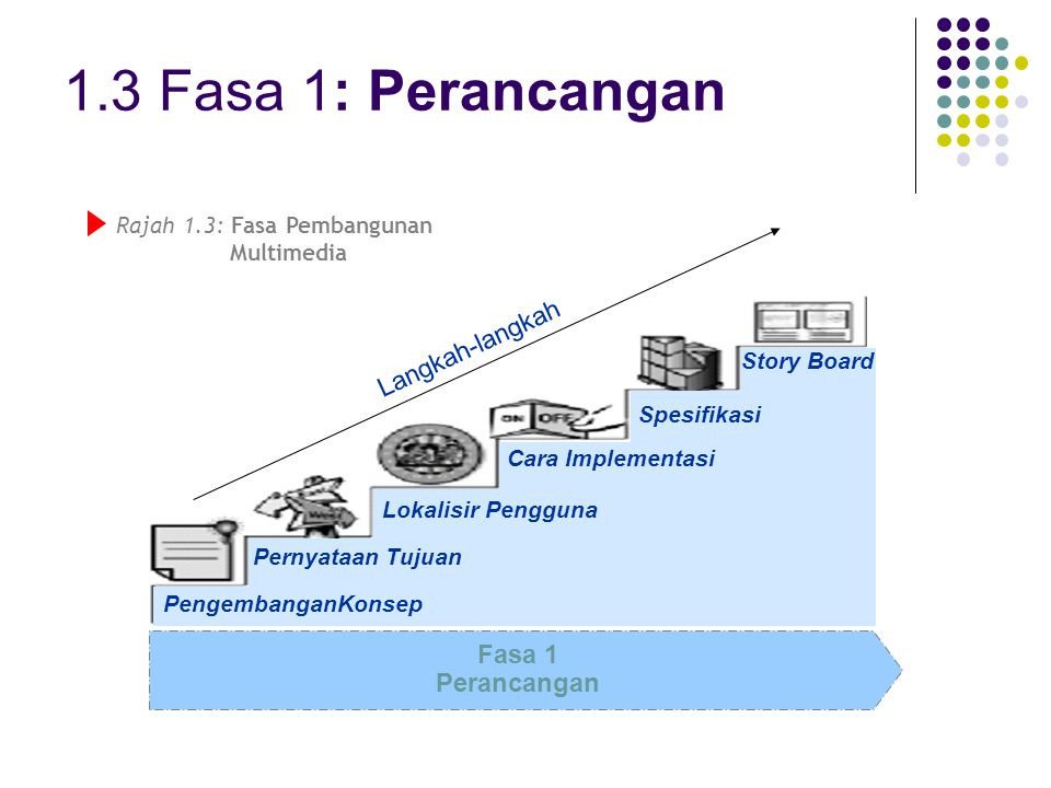 1.3 Fasa 1: Perancangan Fasa 1 Perancangan Pernyataan Tujuan Lokalisir Pengguna Cara Implementasi Story Board Spesifikasi PengembanganKonsep Langkah-l