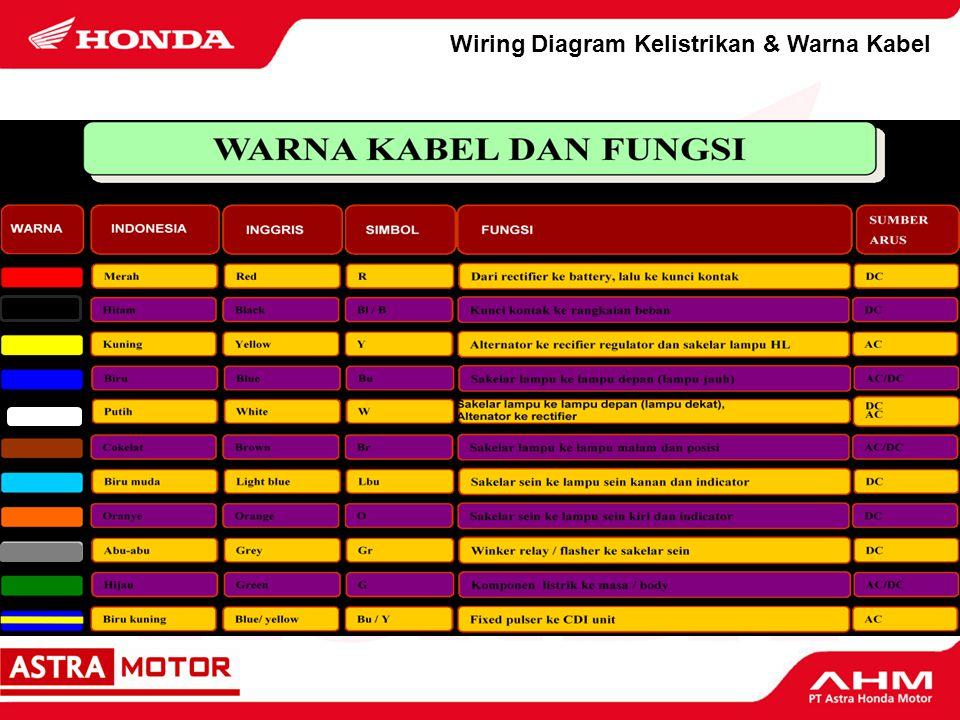 Pengetahuan Produk Baterai A.Ikhtisar Baterai sepeda motor dapat digolongkan ke dalam dua jenis.