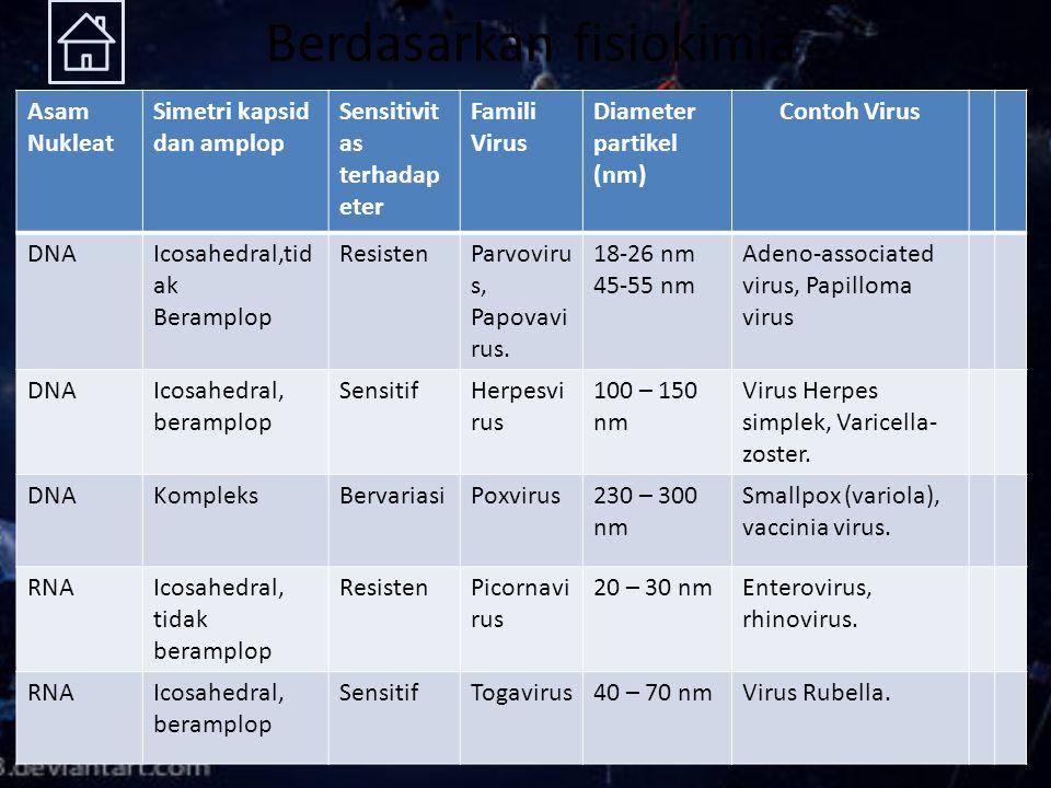 Berdasarkan fisiokimia Asam Nukleat Simetri kapsid dan amplop Sensitivit as terhadap eter Famili Virus Diameter partikel (nm) Contoh Virus DNAIcosahed