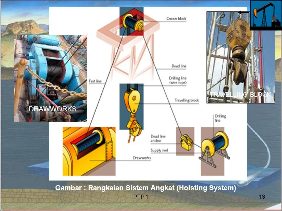 PTP 113 Gambar : Rangkaian Sistem Angkat (Hoisting System) DRAWWORKS TRAVELLING BLOCK