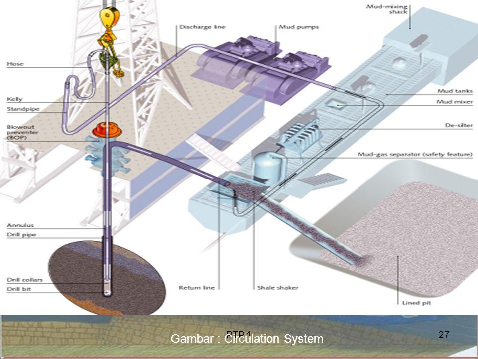 PTP 127 Gambar : Circulation System