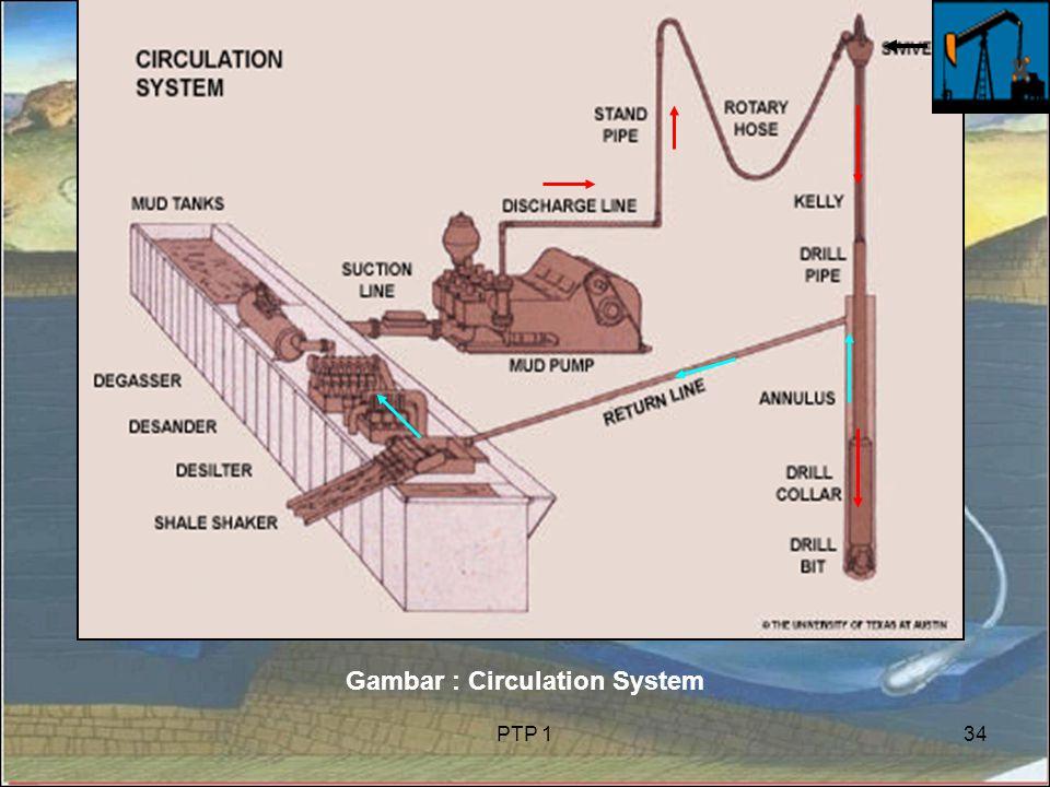 PTP 134 Gambar : Circulation System