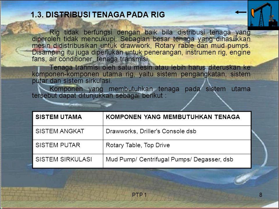 PTP 18 1.3. DISTRIBUSI TENAGA PADA RIG Rig tidak berfungsi dengan baik bila distribusi tenaga yang diperoleh tidak mencukupi. Sebagian besar tenaga ya