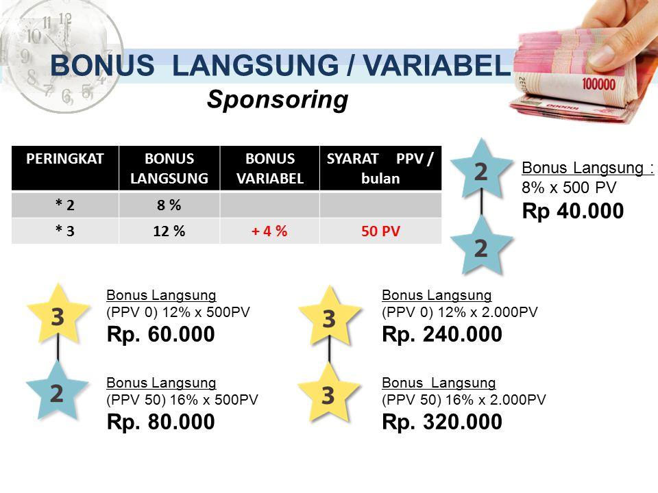 Bonus Langsung (PPV 0) 12% x 500PV Rp.60.000 Bonus Langsung (PPV 50) 16% x 500PV Rp.