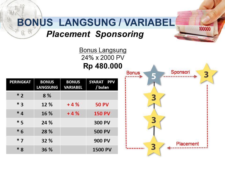 BONUS LANGSUNG / VARIABEL Placement Sponsoring PERINGKATBONUS LANGSUNG BONUS VARIABEL SYARAT PPV / bulan * 28 % * 312 %+ 4 %50 PV * 416 %+ 4 %150 PV *