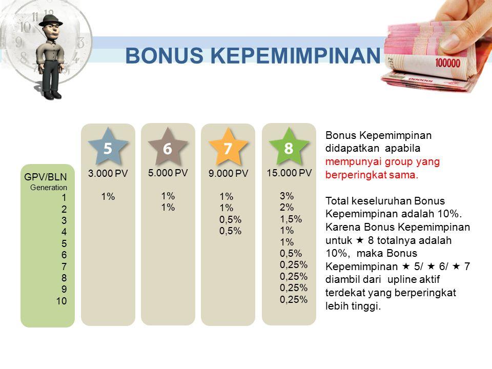 GPV/BLN Generation 1 2 3 4 5 6 7 8 9 10 3.000 PV 1% 5.000 PV 1% 9.000 PV 1% 0,5% 15.000 PV 3% 2% 1,5% 1% 0,5% 0,25% Bonus Kepemimpinan didapatkan apabila mempunyai group yang berperingkat sama.