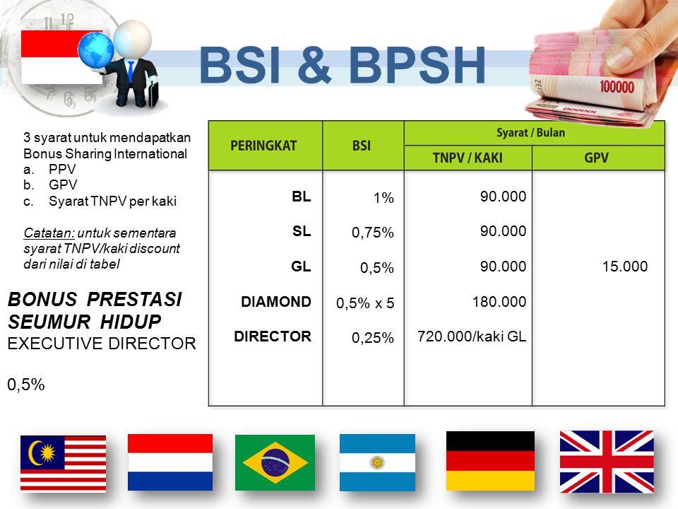 BONUS PRESTASI SEUMUR HIDUP EXECUTIVE DIRECTOR 0,5% 1% 0,75% 0,5% 0,5% x 5 0,25% 90.000 180.000 720.000/kaki GL 15.000 BL SL GL DIAMOND DIRECTOR 3 sya