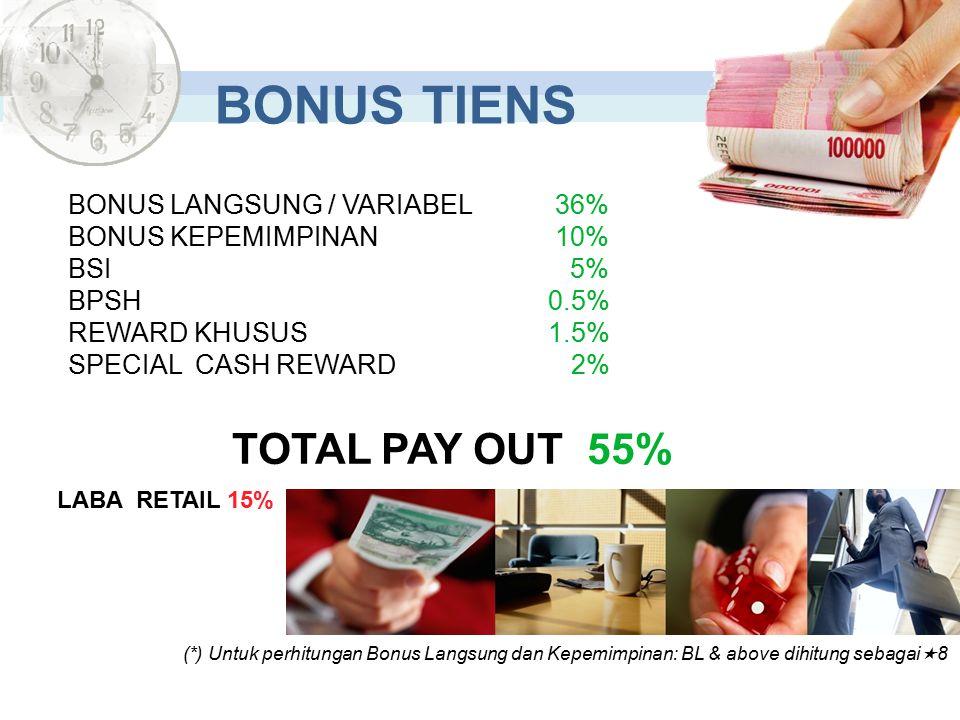 BONUS LANGSUNG / VARIABEL 36% BONUS KEPEMIMPINAN 10% BSI 5% BPSH 0.5% REWARD KHUSUS1.5% SPECIAL CASH REWARD 2% TOTAL PAY OUT 55% LABA RETAIL 15% (*) Untuk perhitungan Bonus Langsung dan Kepemimpinan: BL & above dihitung sebagai  8 BONUS TIENS