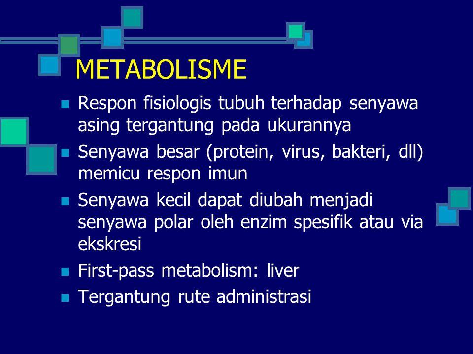 METABOLISME FASE II Reaksi kondensasi gugus besar (konjugasi) Terhadap senyawa induk atau hasil metabolisme fase I Dikatalisis enzim yg sesuai.