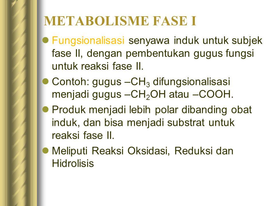 METABOLISME FASE I Fungsionalisasi senyawa induk untuk subjek fase II, dengan pembentukan gugus fungsi untuk reaksi fase II. Contoh: gugus –CH 3 difun