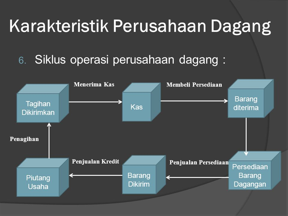 Karakteristik Perusahaan Dagang 4.