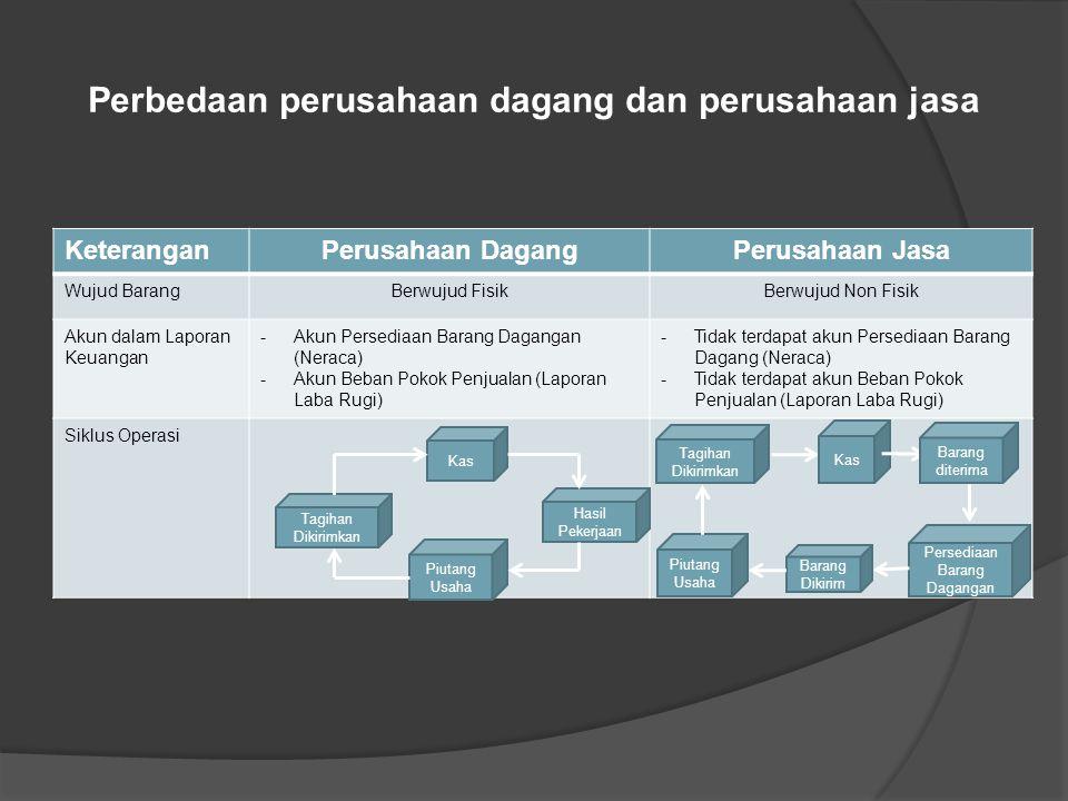 Karakteristik Perusahaan Dagang 6. Siklus operasi perusahaan dagang : Tagihan Dikirimkan Kas Barang Dikirim Piutang Usaha Persediaan Barang Dagangan B