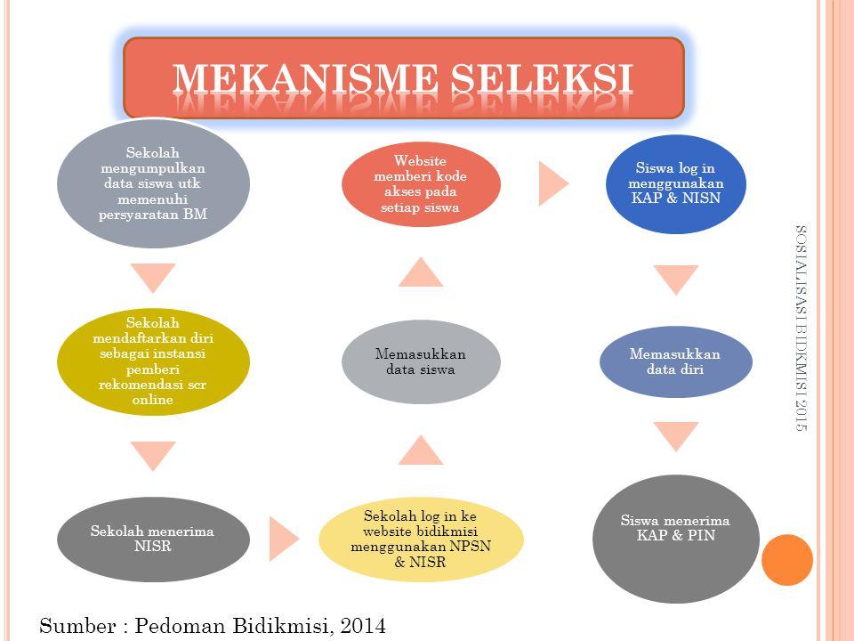 SOSIALISASI BIDKMISI 2015