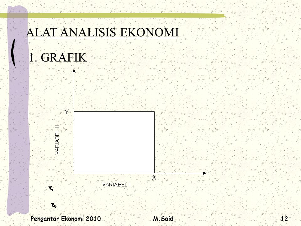 Pengantar Ekonomi 2010M.Said12 ALAT ANALISIS EKONOMI 1. GRAFIK