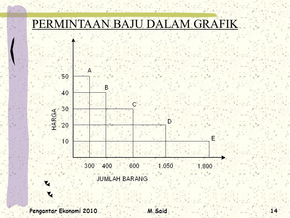 Pengantar Ekonomi 2010M.Said14 PERMINTAAN BAJU DALAM GRAFIK