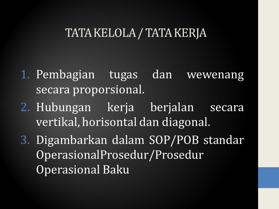 TATA KELOLA / TATA KERJA 1.Pembagian tugas dan wewenang secara proporsional.
