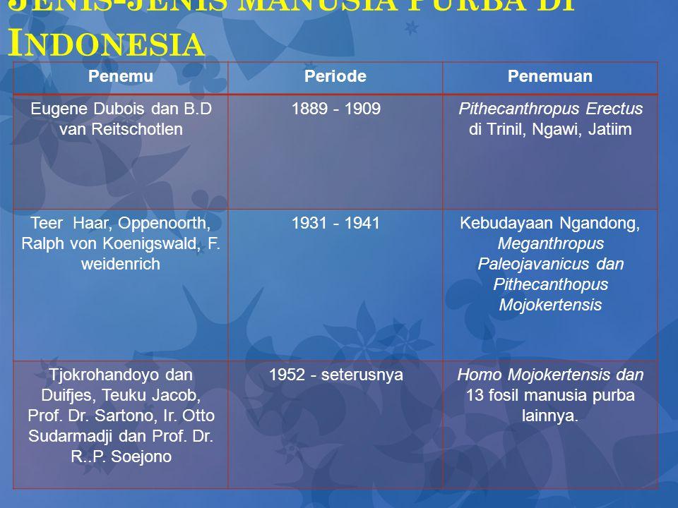 J ENIS - JENIS MANUSIA PURBA DI I NDONESIA PenemuPeriodePenemuan Eugene Dubois dan B.D van Reitschotlen 1889 - 1909Pithecanthropus Erectus di Trinil,