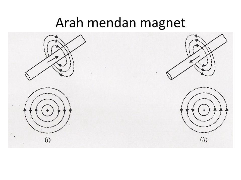 Medan magnet pada kawat sejajar