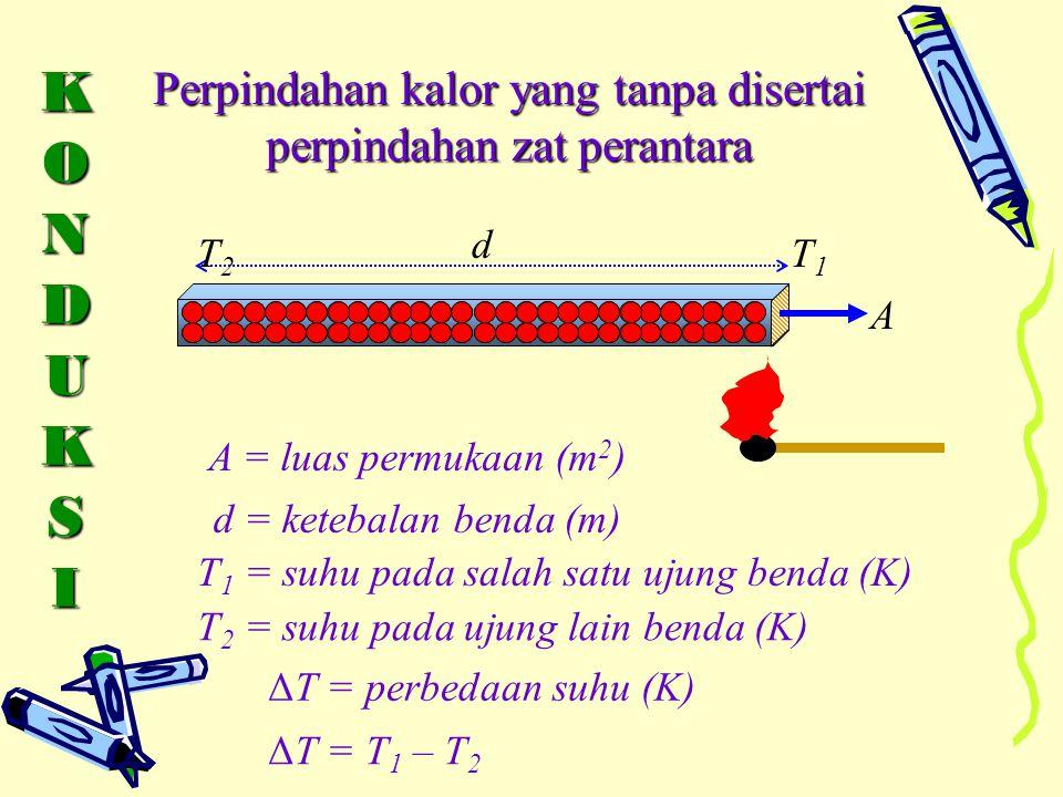 KONDUKSIKONDUKSIKONDUKSIKONDUKSI Perpindahan kalor yang tanpa disertai perpindahan zat perantara A = luas permukaan (m 2 ) d = ketebalan benda (m) T 1 = suhu pada salah satu ujung benda (K) ΔT = perbedaan suhu (K) ΔT = T 1 – T 2 A d T1T1 T 2 = suhu pada ujung lain benda (K) T2T2