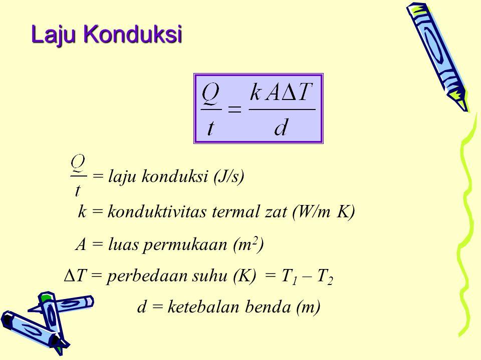 Laju Konduksi = laju konduksi (J/s) k = konduktivitas termal zat (W/m K) A = luas permukaan (m 2 ) ΔT = perbedaan suhu (K)= T 1 – T 2 d = ketebalan benda (m)