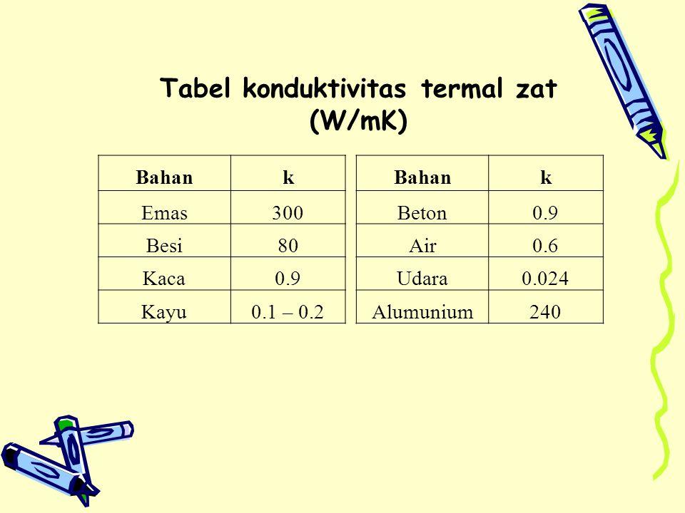 Tabel konduktivitas termal zat (W/mK) Bahank Emas300 Besi80 Kaca0.9 Kayu0.1 – 0.2 Bahank Beton0.9 Air0.6 Udara0.024 Alumunium240