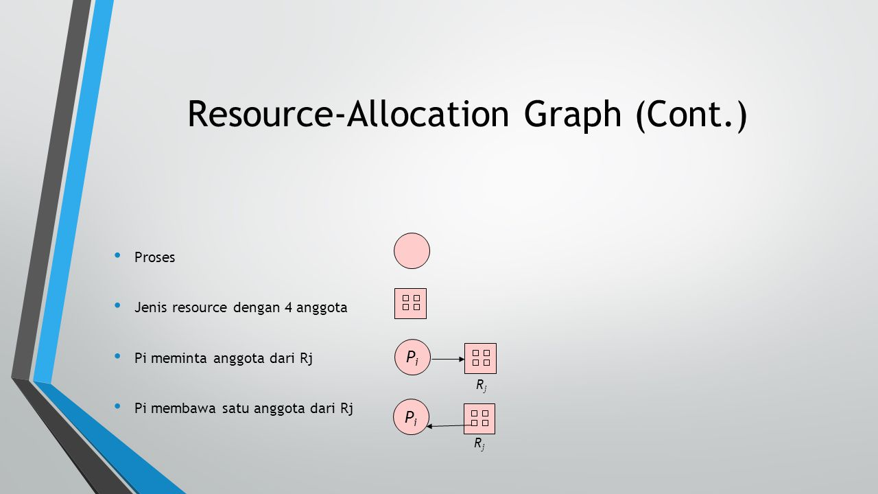 Contoh Resource Allocation Graph
