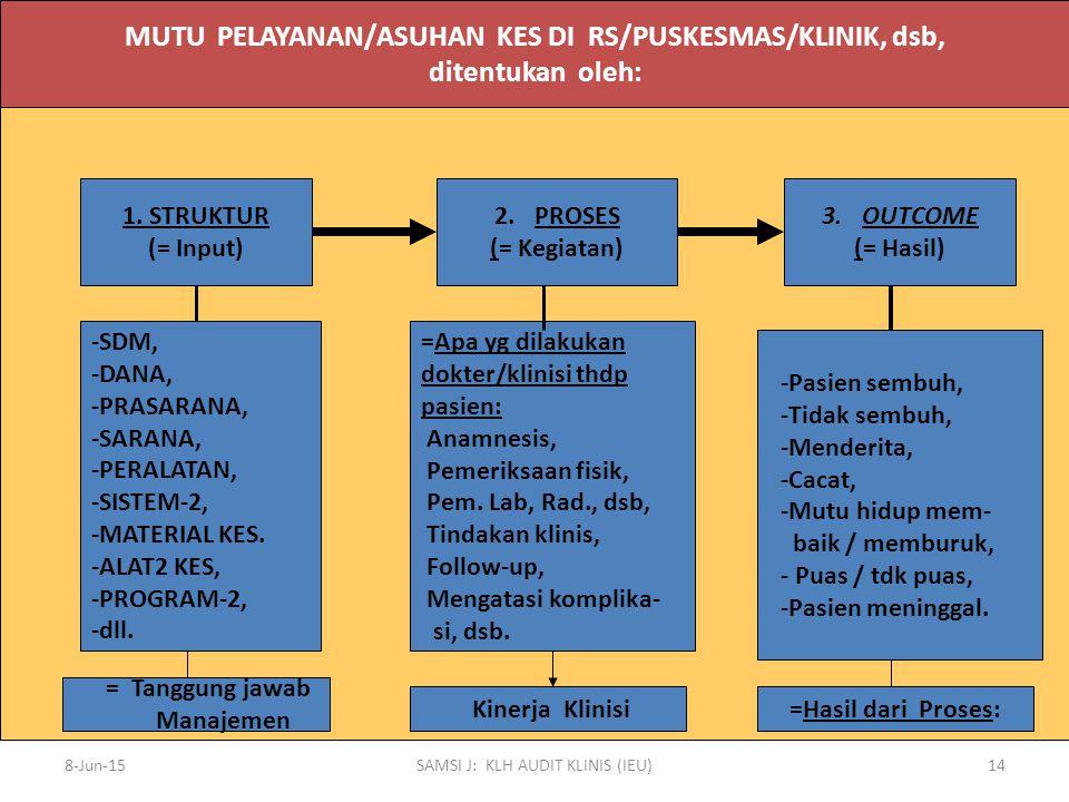 8-Jun-15SAMSI J: KLH AUDIT KLINIS (IEU)14 MUTU PELAYANAN/ASUHAN KES DI RS/PUSKESMAS/KLINIK, dsb, ditentukan oleh: 1. STRUKTUR (= Input) 2.PROSES (= Ke