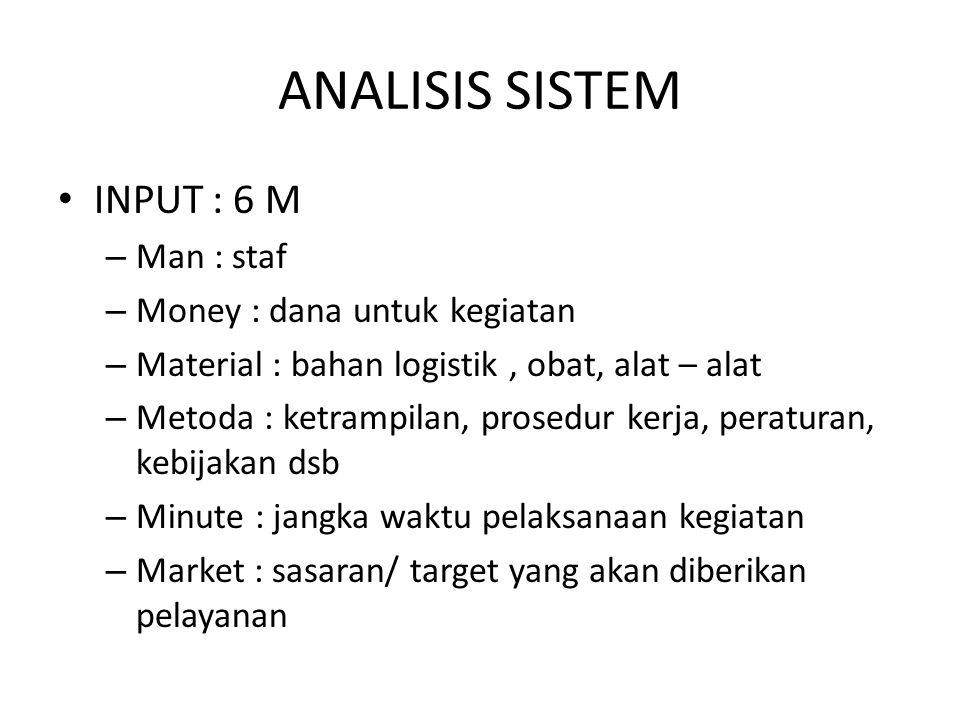 ANALISIS SISTEM INPUT : 6 M – Man : staf – Money : dana untuk kegiatan – Material : bahan logistik, obat, alat – alat – Metoda : ketrampilan, prosedur