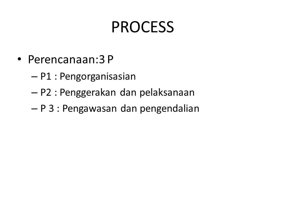 PROCESS Perencanaan:3 P – P1 : Pengorganisasian – P2 : Penggerakan dan pelaksanaan – P 3 : Pengawasan dan pengendalian