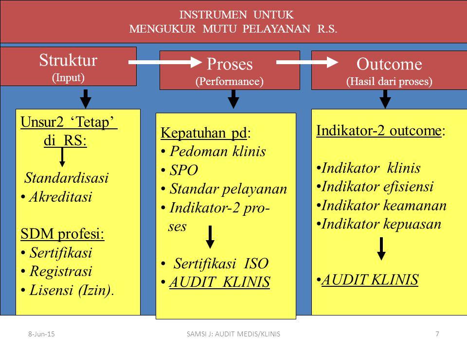 8-Jun-15SAMSI J: AUDIT MEDIS/KLINIS7 INSTRUMEN UNTUK MENGUKUR MUTU PELAYANAN R.S. Struktur (Input) Proses (Performance) Outcome (Hasil dari proses) Un