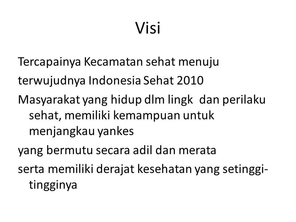 Visi Tercapainya Kecamatan sehat menuju terwujudnya Indonesia Sehat 2010 Masyarakat yang hidup dlm lingk dan perilaku sehat, memiliki kemampuan untuk