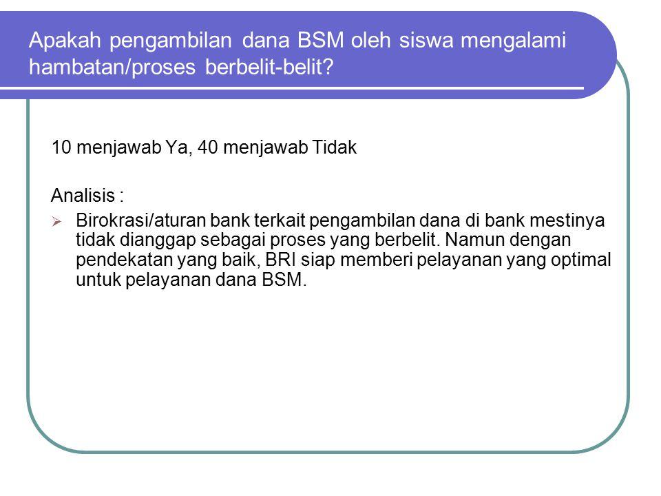 Apakah pengambilan dana BSM oleh siswa mengalami hambatan/proses berbelit-belit? 10 menjawab Ya, 40 menjawab Tidak Analisis :  Birokrasi/aturan bank