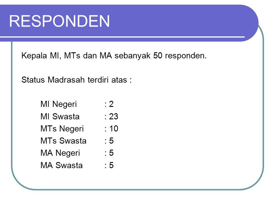 RESPONDEN Kepala MI, MTs dan MA sebanyak 50 responden. Status Madrasah terdiri atas : MI Negeri: 2 MI Swasta: 23 MTs Negeri: 10 MTs Swasta: 5 MA Neger