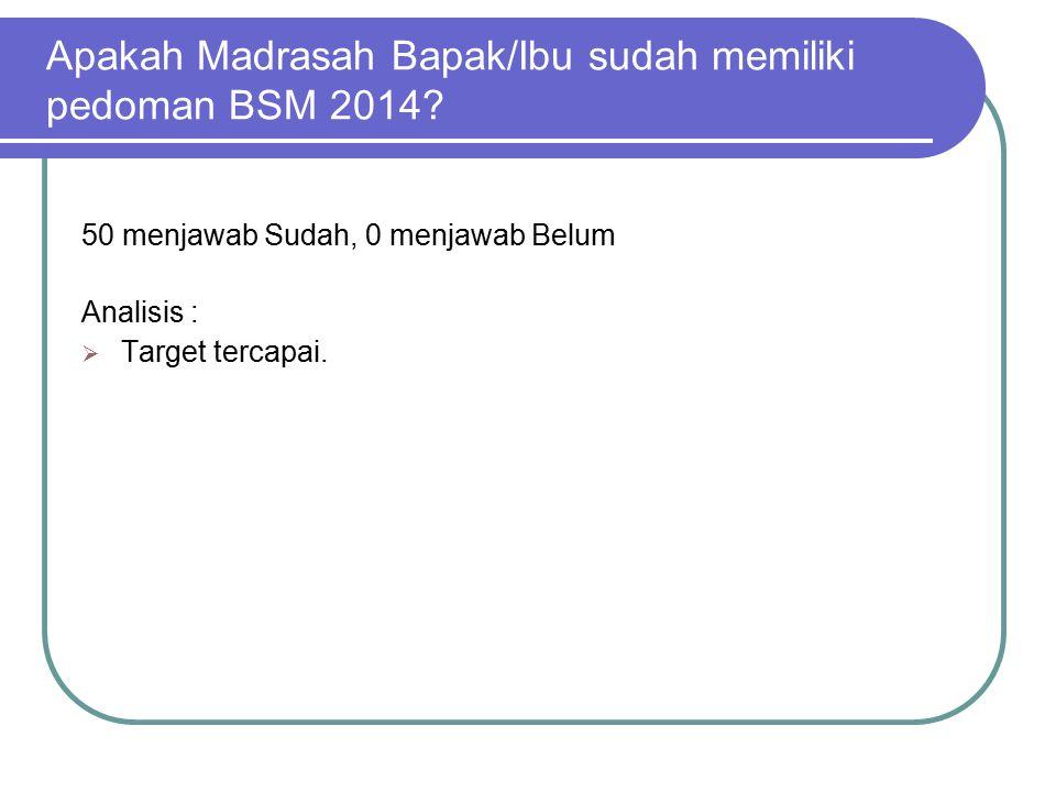 Apakah Madrasah Bapak/Ibu sudah memiliki pedoman BSM 2014? 50 menjawab Sudah, 0 menjawab Belum Analisis :  Target tercapai.
