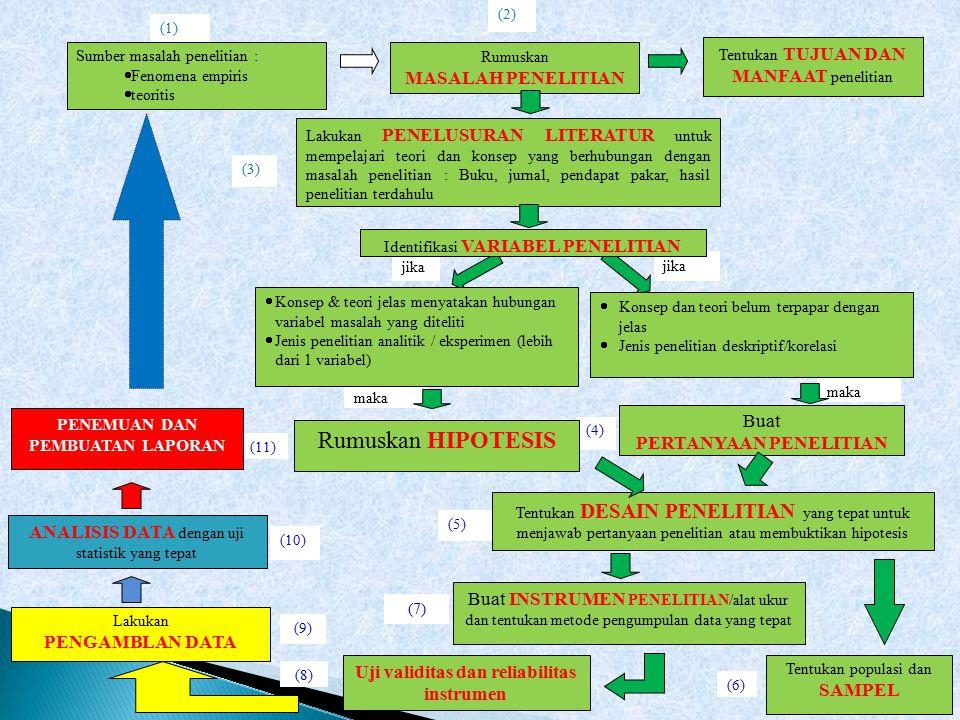 (3) (2) (1) (11) (10) (9) (8) (5) (7) (6) (4) maka jika Sumber masalah penelitian :  Fenomena empiris  teoritis Rumuskan MASALAH PENELITIAN Tentukan TUJUAN DAN MANFAAT penelitian Lakukan PENELUSURAN LITERATUR untuk mempelajari teori dan konsep yang berhubungan dengan masalah penelitian : Buku, jurnal, pendapat pakar, hasil penelitian terdahulu  Konsep & teori jelas menyatakan hubungan variabel masalah yang diteliti  Jenis penelitian analitik / eksperimen (lebih dari 1 variabel)  Konsep dan teori belum terpapar dengan jelas  Jenis penelitian deskriptif/korelasi Tentukan DESAIN PENELITIAN yang tepat untuk menjawab pertanyaan penelitian atau membuktikan hipotesis Tentukan populasi dan SAMPEL Buat INSTRUMEN PENELITIAN/alat ukur dan tentukan metode pengumpulan data yang tepat Uji validitas dan reliabilitas instrumen Lakukan PENGAMBLAN DATA ANALISIS DATA dengan uji statistik yang tepat PENEMUAN DAN PEMBUATAN LAPORAN Rumuskan HIPOTESIS Buat PERTANYAAN PENELITIAN Identifikasi VARIABEL PENELITIAN