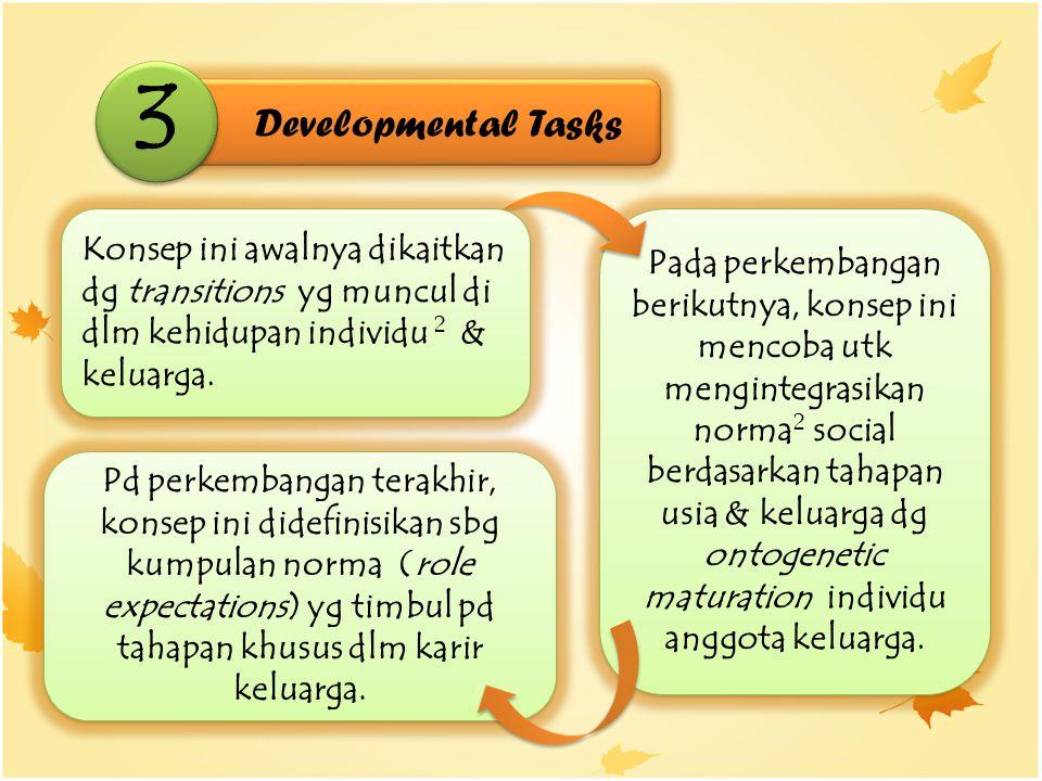 Developmental Tasks 3 3 Pd perkembangan terakhir, konsep ini didefinisikan sbg kumpulan norma (role expectations) yg timbul pd tahapan khusus dlm karir keluarga.