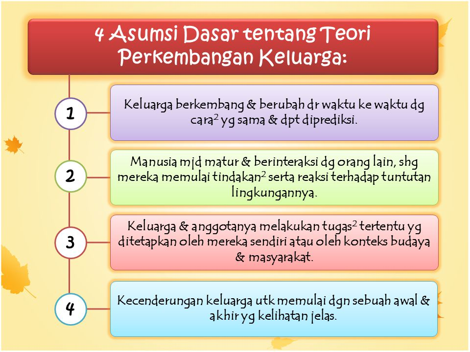 4 Asumsi Dasar tentang Teori Perkembangan Keluarga: Keluarga berkembang & berubah dr waktu ke waktu dg cara 2 yg sama & dpt diprediksi. Manusia mjd ma